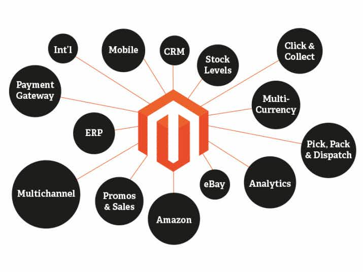 Top Reasons Magento Should Be Your ECommerce Platform