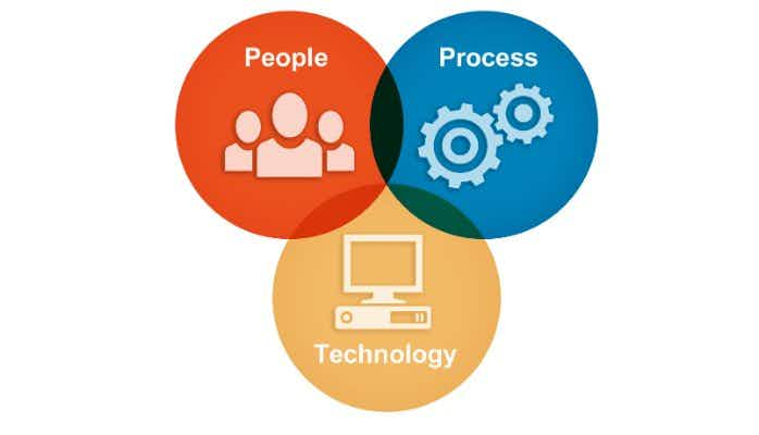 People, Process, and Technology: The Digital Rule of Three